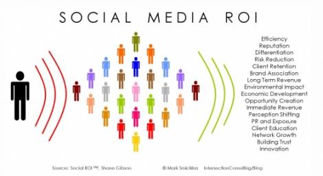 Social Media Strategy ROI