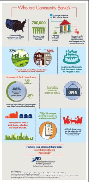 Infographic for Independent Community Bankers Association