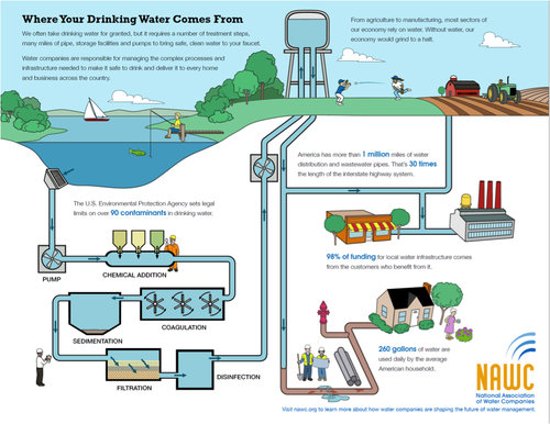 National Association of Water Companies Infographic