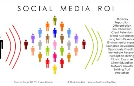 Social-Media-Strategy-ROI